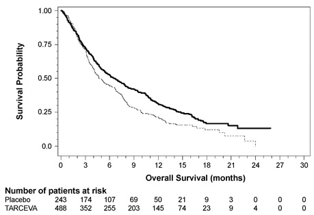 Figure 3: Kaplan-Meier Curves for Overall Survival of Patients by Treatment Group in Study 4