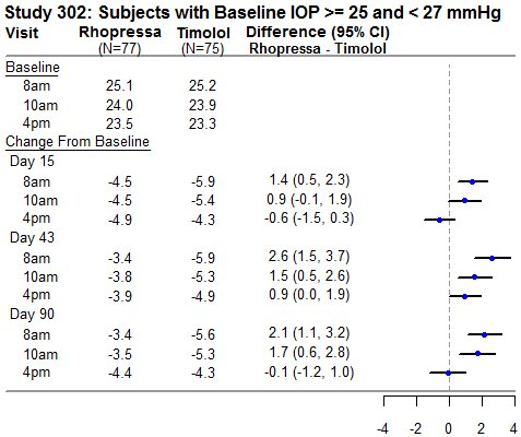 Study 302: Subjects with Baseline IOP >= 25 and < 27 mmHg