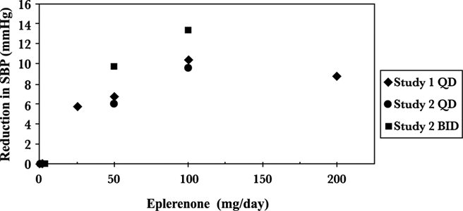Figure 3. Eplerenone Dose Response – Trough Cuff SBP Placebo-Subtracted Adjusted Mean Change from Baseline in Hypertension Studies