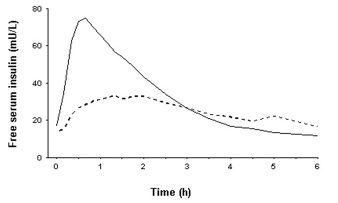 Fig. 4 - Pharmacokinetics Graph showing Bioavailability and Absorption of NovoLog