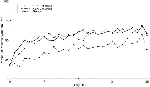 Figure 4 Percent of Patients Symptom-Free of Heartburn by Day (Study 225)