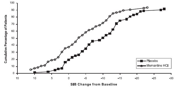 Figure 4: Cumulative percentage of patients completing 28 weeks of double-blind treatment with specified changes from baseline in SIB scores.