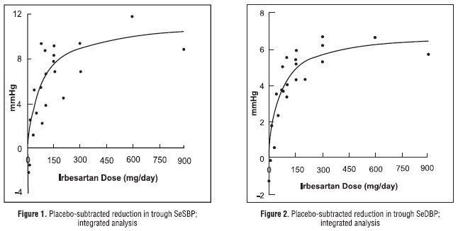 Figure1. Placebo-subtracted reduction in trough SeSBP; integrated analysis. Figure 2. Placebo-subtracted reduction in trough SeDBP; integrated analysis