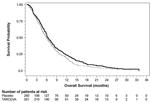 Figure 4: Kaplan-Meier Curves for Overall Survival: 100 mg Cohort in Study 5