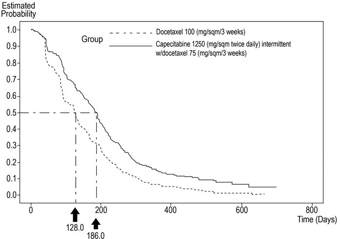 Figure 4. Kaplan-Meier Estimates for Time to Disease Progression Capecitabine Tablets and Docetaxel vs. Docetaxel