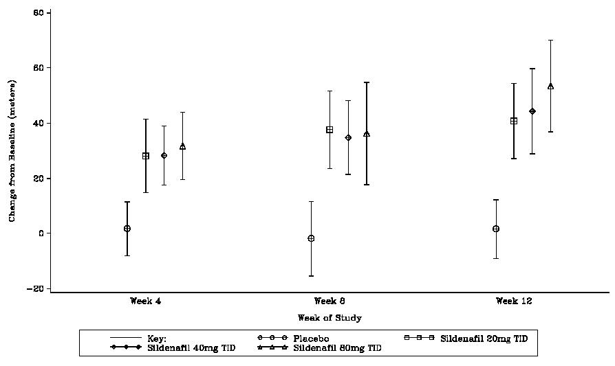 Figure 9. Change From Baseline in 6 Minute Walk Distance (Meters) at Weeks 4, 8, and 12 in Study 1: Mean (95% Confidence Interval)