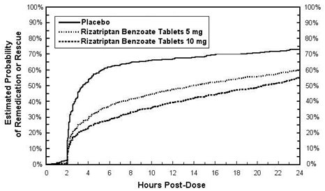 Figure 2: Estimated Probability of Patients Taking a Second Dose of Rizatriptan Benzoate Tablets or Other Medication for Migraines Over the 24 Hours Following the Initial Dose of Study Treatment in Pooled Studies 1, 2, 3, and 4*