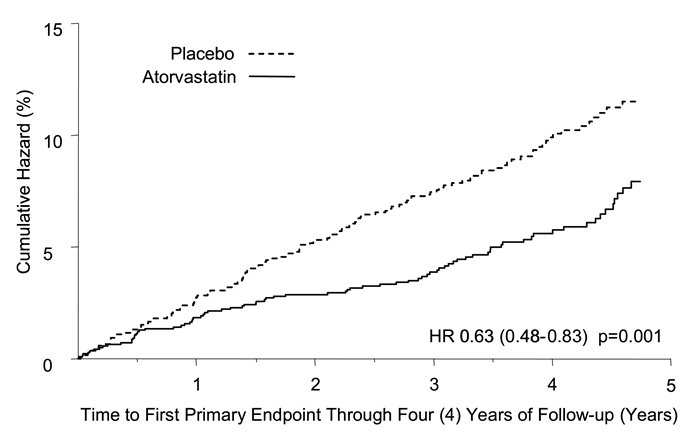 Figure 4. Effect of Atorvastatin 10 mg/day on Time to Occurrence of Major Cardiovascular Events (Myocardial Infarction, Acute CHD Death, Unstable Angina, Coronary Revascularization, or Stroke) in CARDS