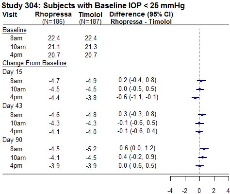 Study 304: Subjects with Baseline IOP < 25 mmHg