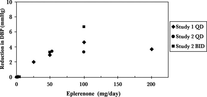 Figure 4. Eplerenone Dose Response – Trough Cuff DBP Placebo-Subtracted Adjusted Mean Change from Baseline in Hypertension Studies