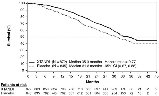 Figure 4. Kaplan-Meier Curves of Overall Survival in PREVAIL