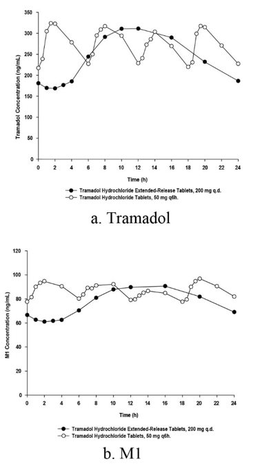 Figure 1: Mean Steady-State Tramadol (a) and M1 (b) Plasma Concentrations on Day 8 Post Dose after Administration of 200 mg Tramadol Hydrochloride Extended-Release Tablets Once-Daily and 50 mg Tramadol Hydrochloride Tablets Every 6 Hours.