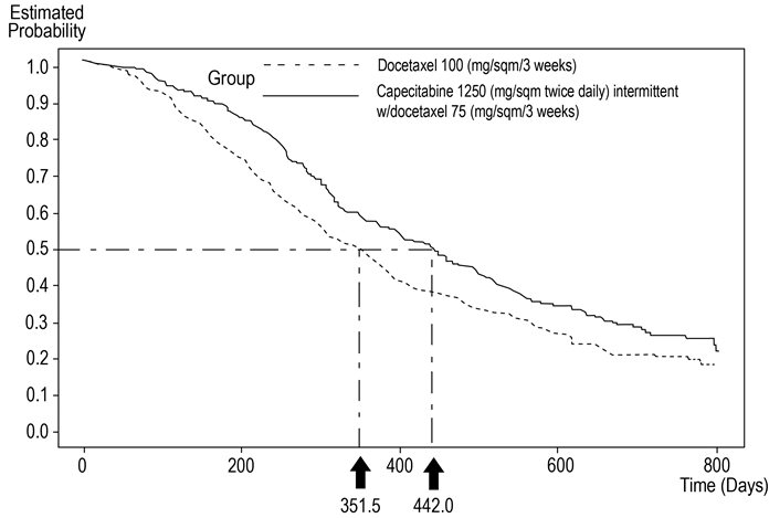 Figure 5. Kaplan-Meier Estimates of Survival Capecitabine Tablets and Docetaxel vs. Docetaxel