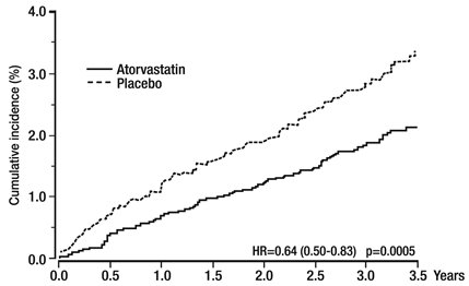 Figure 1. Effect of Atorvastatin Calcium 10 mg/day on Cumulative Incidence of Nonfatal Myocardial Infarction or Coronary Heart Disease Death (in ASCOT-LLA)