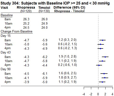 Study 304: Subjects with Baseline IOP >= 25 and < 30 mmHg