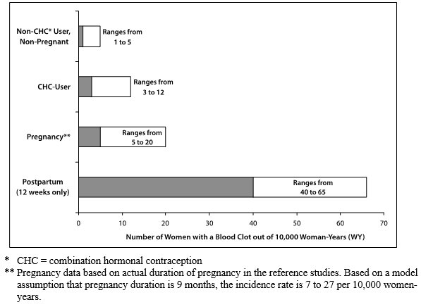 Figure 1:  Likelihood of Developing a VTE Within One Year Among Pregnant and Non-Pregnant Women