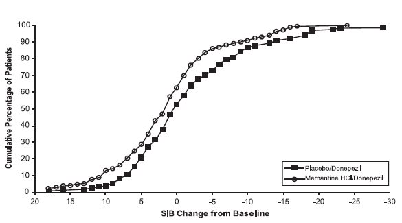 Figure 8: Cumulative percentage of patients completing 24 weeks of double-blind treatment with specified changes from baseline in SIB scores.