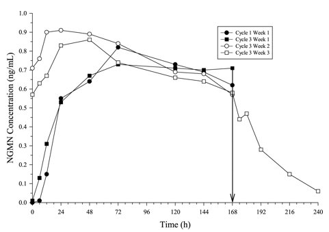 Figure 2:  Mean Serum NGMN Concentrations (ng/mL) in Healthy Female Volunteers Following Application of Norelgestromin and Ethinyl Estradiol Transdermal System on the Buttock for Three Consecutive Cycles (Vertical arrow indicates time of patch removal)