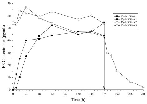 Figure 3: Mean Serum EE Concentrations (pg/mL) in Healthy Female Volunteers Following Application of Norelgestromin and Ethinyl Estradiol Transdermal System on the Buttock for Three Consecutive Cycles (Vertical arrow indicates time of patch removal.)