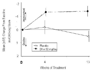 Time-Course of the Change From Baseline in ADAS-cog Score for Patients Completing 13 Weeks of Treatment