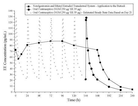 Figure 5:  Mean Serum Concentration-Time Profiles of EE Following Once-Daily Administration of an Oral Contraceptive for Two Cycles or Application of Norelgestromin and Ethinyl Estradiol Transdermal System for Two Cycles to the Buttock in Healthy Female Volunteers. [Oral contraceptive: Cycle 2, Days 15 to 21, Norelgestromin and Ethinyl Estradiol Transdermal System: Cycle 2, Week 3]