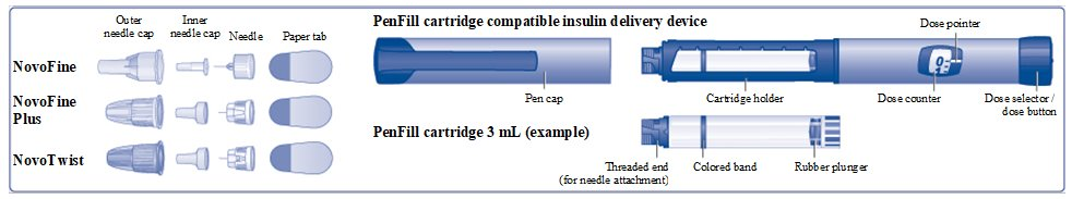 Figure A PenFill Cartridge and needle components.