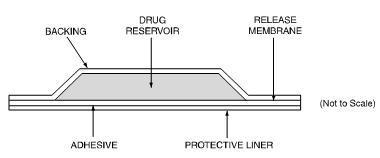 Diagram of Fentanyl transdermal system comprising of a protective liner and four functional layers.