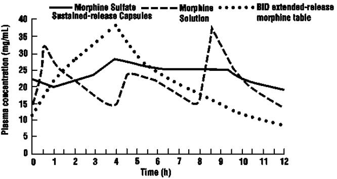 Graph 1 (Study # MOB-1/90): Mean steady state plasma morphine concentrations for morphine sulfate extended-release capsule (twice a day), extended-release morphine tablet (twice a day) and oral morphine solution (every 4 hours); plasma concentrations are normalized to 100 mg every 24 hours, (n=24).