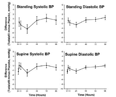 Figure 1: Mean Maximal Change in Blood Pressure (Tadalafil Minus Placebo, Point Estimate With 90% CI) in Response to Sublingual Nitroglycerin at 2 (Supine Only), 4, 8, 24, 48, 72, and 96 Hours After the Last Dose of Tadalafil 20 mg or Placebo