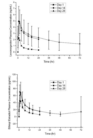 Figure 1: Mean Plasma ± SD† Concentrations of Levonorgestrel and Ethinyl Estradiol Following Single (Day 1) and Multiple (Days 14 and 28) Oral Administrations of Levonorgestrel 90 mcg in Combination with Ethinyl Estradiol 20 mcg to Healthy Women