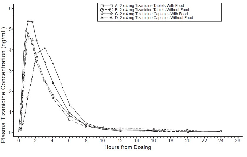 Figure 1: Mean Tizanidine Concentration vs. Time Profiles For Tizanidine Hydrochloride Tablets and Capsules (2 × 4 mg) Under Fasted and Fed Conditions