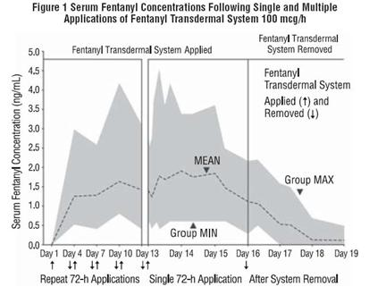 Figure 1 Serum Fentanyl Concentrations Following Single and Multiple Applications of Fentanyl Transdermal System 100 mcg/h