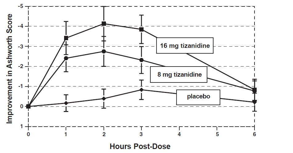 Figure 2: Single Dose Study—Mean Change in Muscle Tone from Baseline as Measured by the Ashworth Scale ± 95% Confidence Interval (A Negative Ashworth Score Signifies an Improvement in Muscle Tone from Baseline)