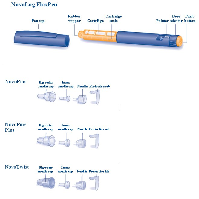 NovoLog FlexPen, NovoFine, NovoFine Plus and NovoTwist Needles