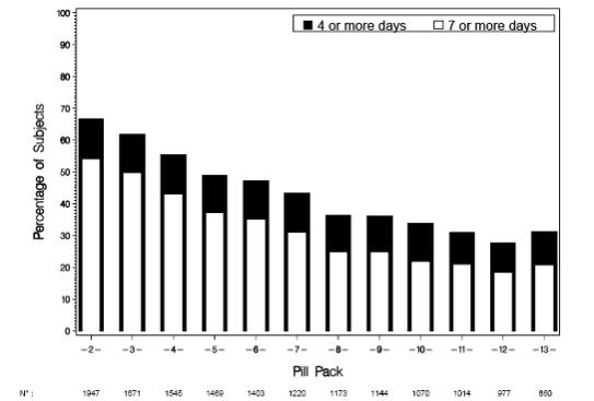 Figure 5: Percentage of Subjects Reporting Greater than or Equal to 4 or 7 Days of Bleeding and/or Spotting per Pill Pack (Study 313-NA)