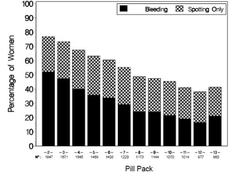 Percentage of Subjects Reporting Greater Than or Equal to 4 or 7 Days of Bleeding and/or Spotting per Pill (Study 313-NA)