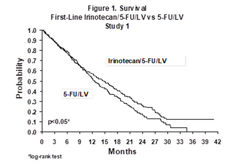 Figure 1. Survival Second-Line Irinotecan vs Best Supportive Care (BSC) Study 7