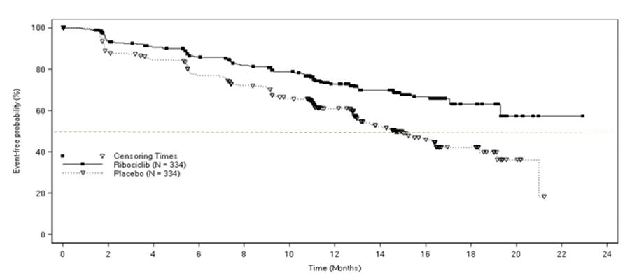 Figure 1	Kaplan-Meier Progression Free Survival Curves – Study 1 (Intent-to-Treat Population)