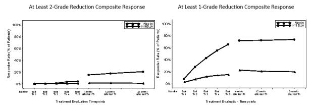 Figure 5.  ≥ 2-Grade and ≥ 1-Grade Composite Clinician and Patient Response