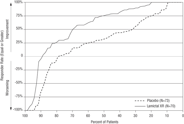 Figure 1. Proportion of Patients by Responder Rate for LAMICTAL XR and Placebo Group (Primary Generalized Tonic-Clonic Seizures Study)