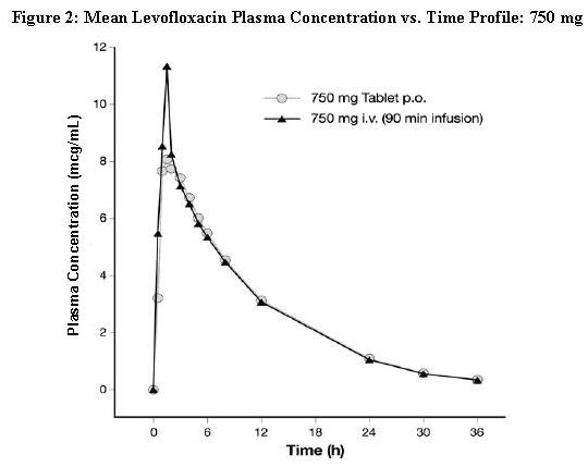 Figure 2: Mean Levofloxacin Plasma Concentration vs. Time Profile: 750 mg