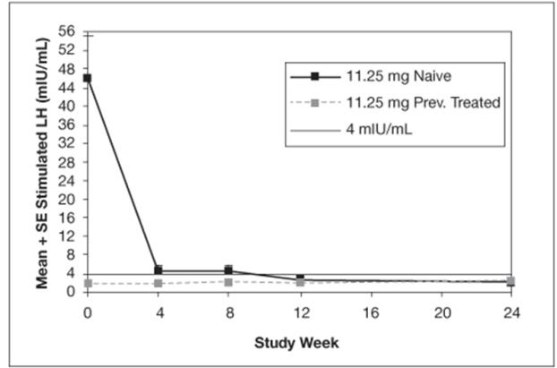 Figure 1. Mean Peak Stimulated LH for LUPRON DEPOT-PED 11.25 mg for 3-month administration