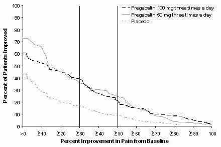 Figure 5: Patients Achieving Various Levels of Pain Relief – Study PHN 3