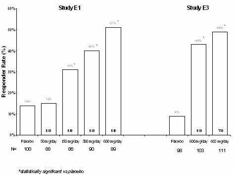 Figure 6. Responder rate by add-on epilepsy study