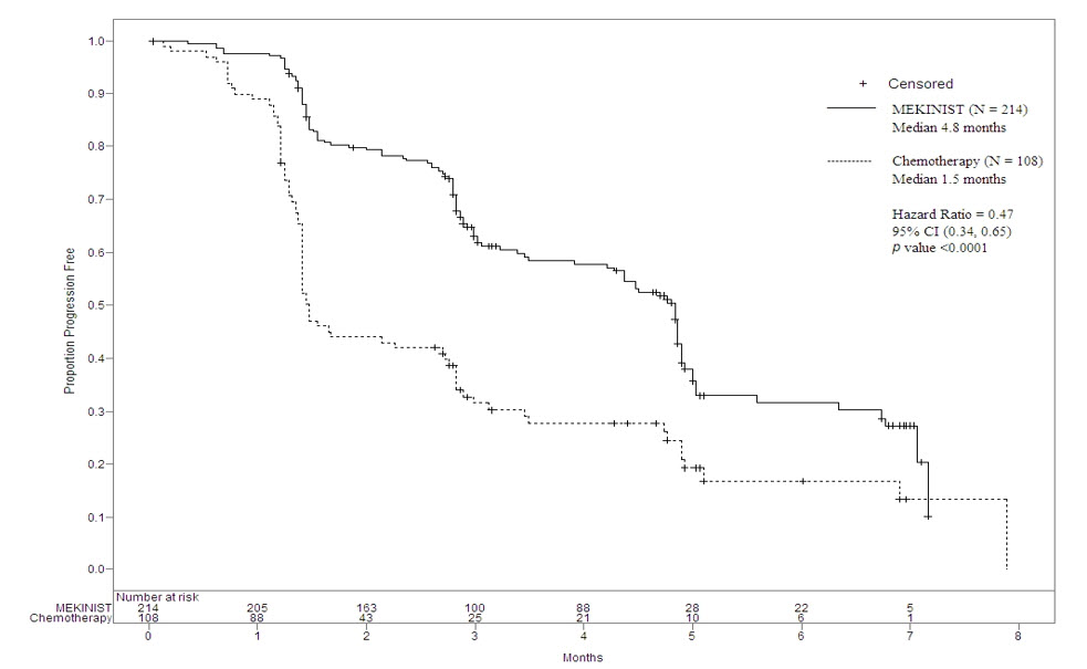 Figure 1. Kaplan-Meier Curves of Investigator-Assessed Progression-Free Survival (ITT Population) in the METRIC Study
