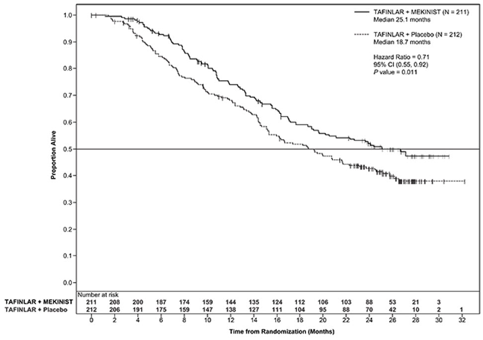 Figure 2. Kaplan-Meier Curves of Overall Survival in the COMBI-d Study