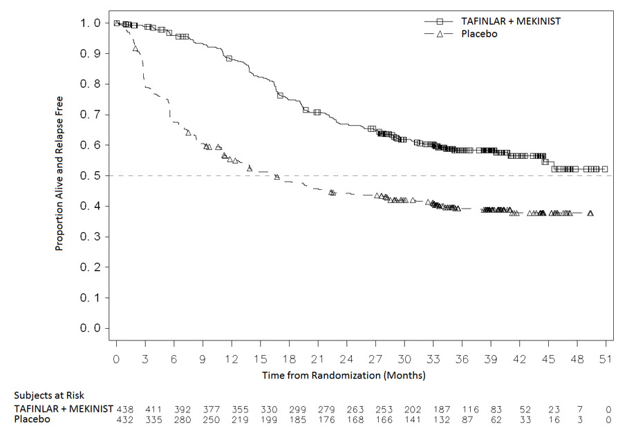Figure 3. Kaplan-Meier Curves for Relapse-Free Survival in COMBI-AD in the Adjuvant Treatment of Melanoma