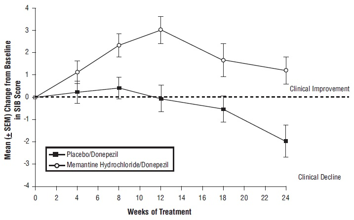 Figure 7: Time course of the change from baseline in SIB score for patients completing 24 weeks of treatment.