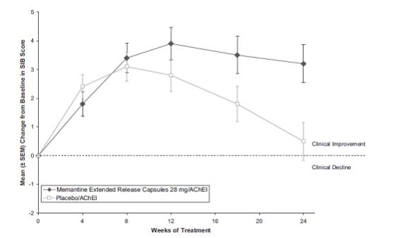 Figure 1: Time course of the change from baseline in SIB score for patients completing 24 weeks of treatment.