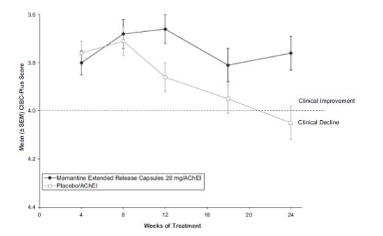 Figure 3: Time course of the CIBIC-Plus score for patients completing 24 weeks of treatment.